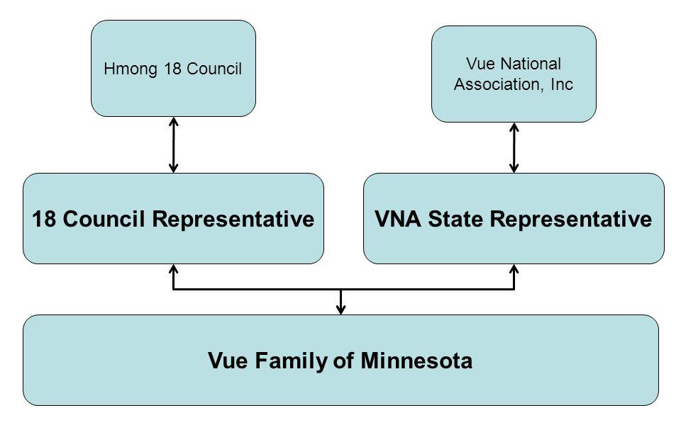 18 Council Representative Vue Family of Minnesota Hmong 18 Council Vue National Association, Inc VNA State Representative