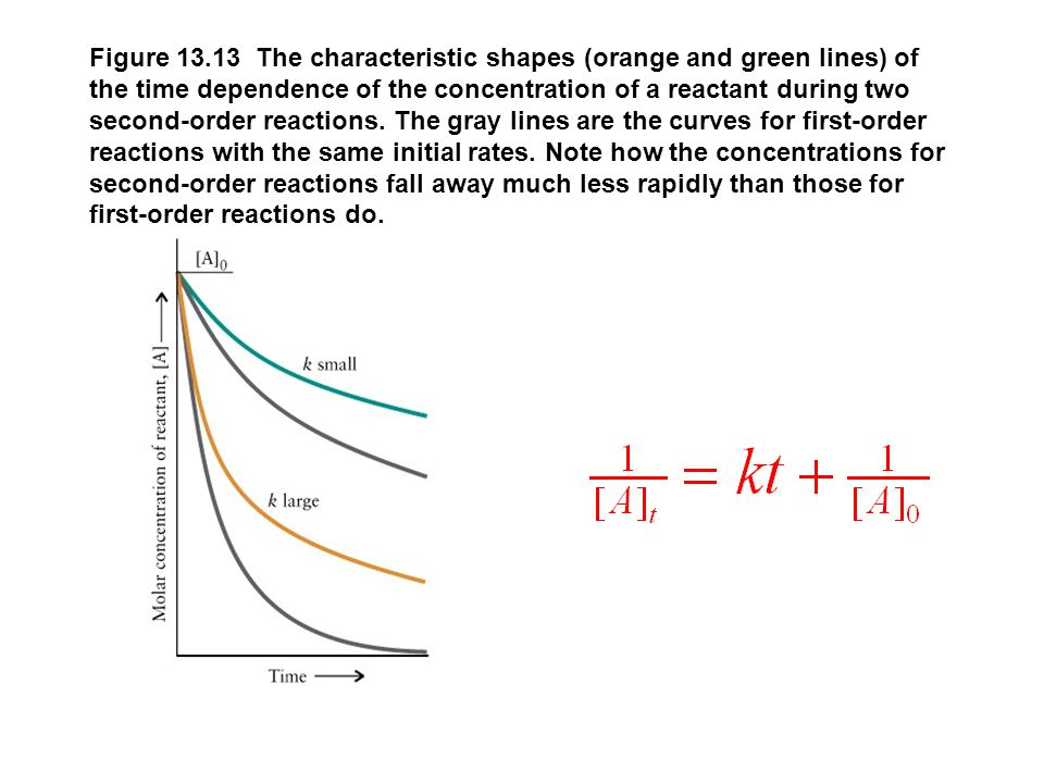 Figure 13.13 The characteristic shapes (orange and green lines) of the time dependence of the concentration of a reactant during two second-order reac