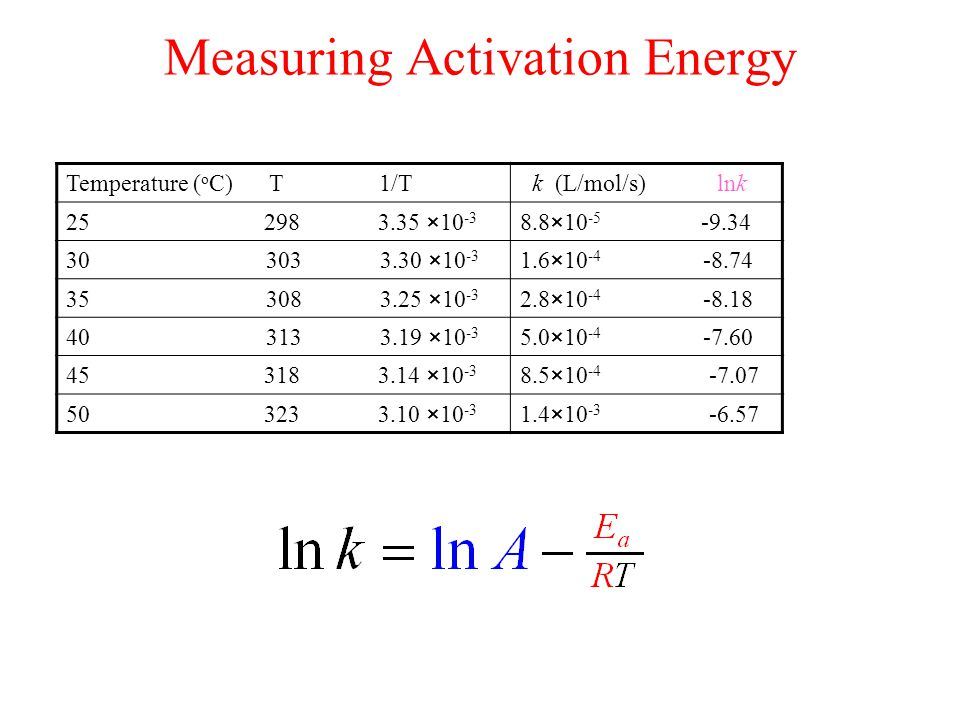 Measuring Activation Energy Temperature ( o C) T 1/T k (L/mol/s) lnk 25 298 3.35 ×10 -3 8.8×10 -5 -9.34 30 303 3.30 ×10 -3 1.6×10 -4 -8.74 35 308 3.25