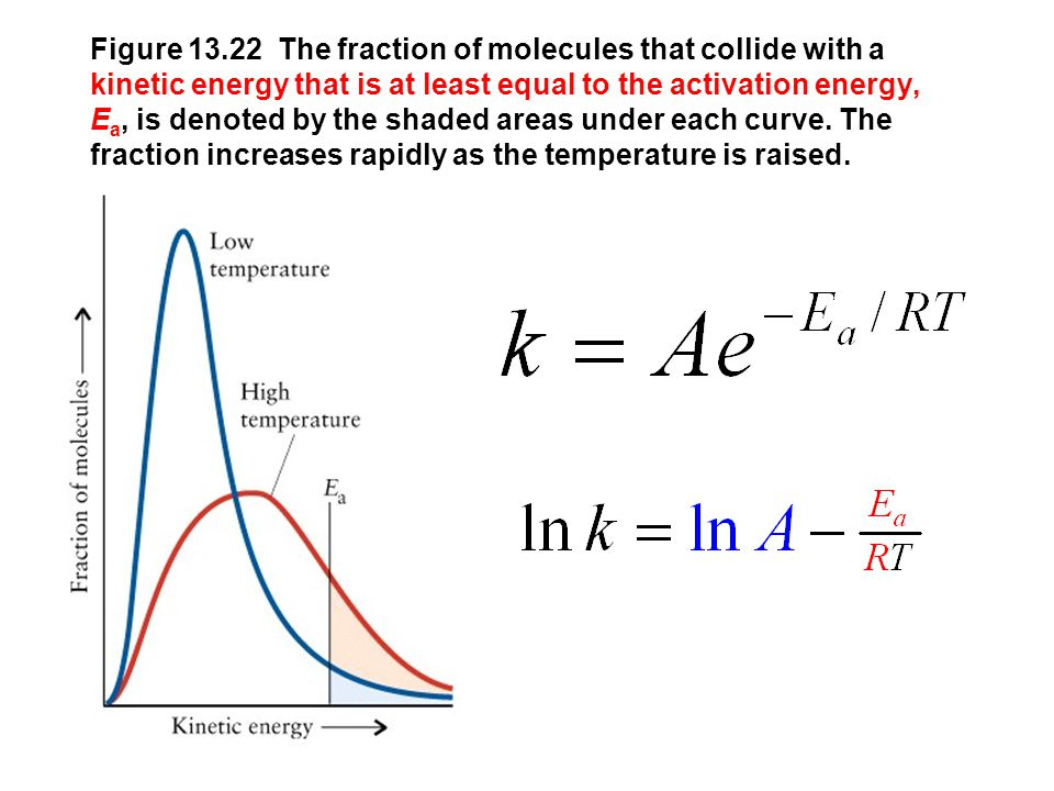 Figure 13.22 The fraction of molecules that collide with a kinetic energy that is at least equal to the activation energy, E a, is denoted by the shad