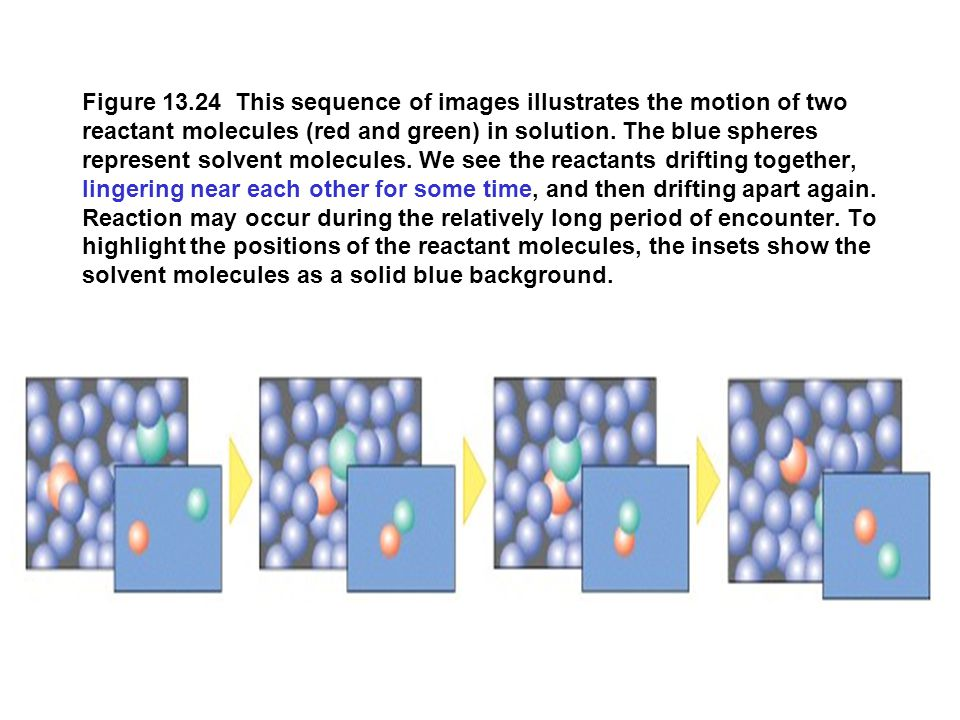 Figure 13.24 This sequence of images illustrates the motion of two reactant molecules (red and green) in solution. The blue spheres represent solvent