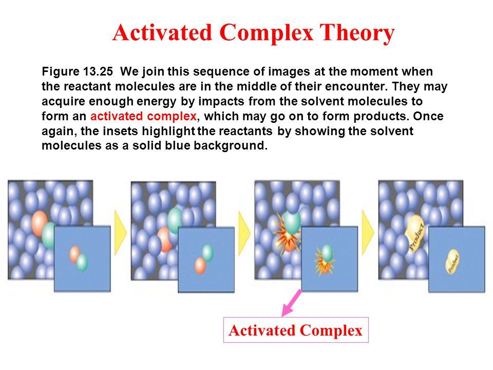 Figure 13.25 We join this sequence of images at the moment when the reactant molecules are in the middle of their encounter. They may acquire enough e