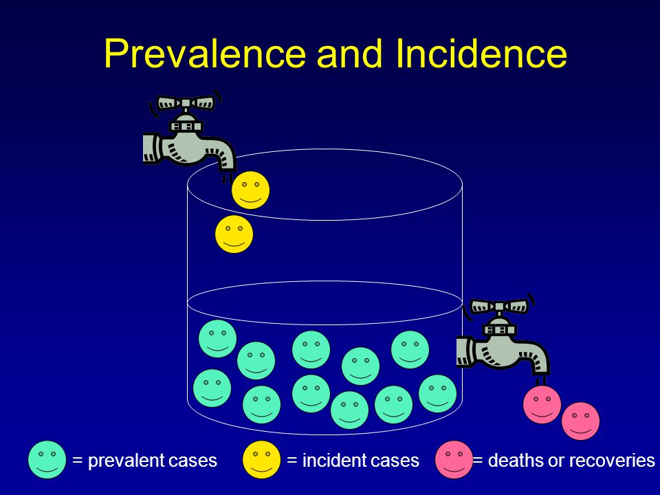 Prevalence and Incidence = prevalent cases= incident cases= deaths or recoveries