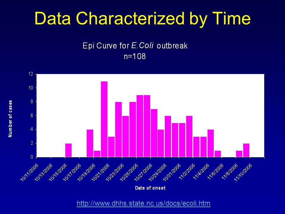 Data Characterized by Time http://www.dhhs.state.nc.us/docs/ecoli.htm