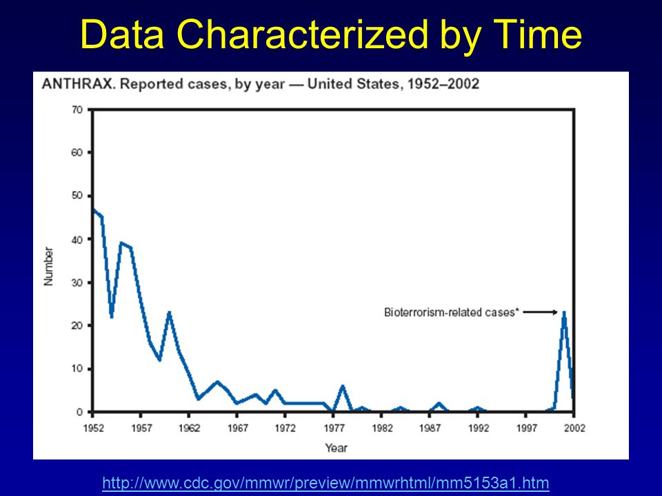 Data Characterized by Time http://www.cdc.gov/mmwr/preview/mmwrhtml/mm5153a1.htm