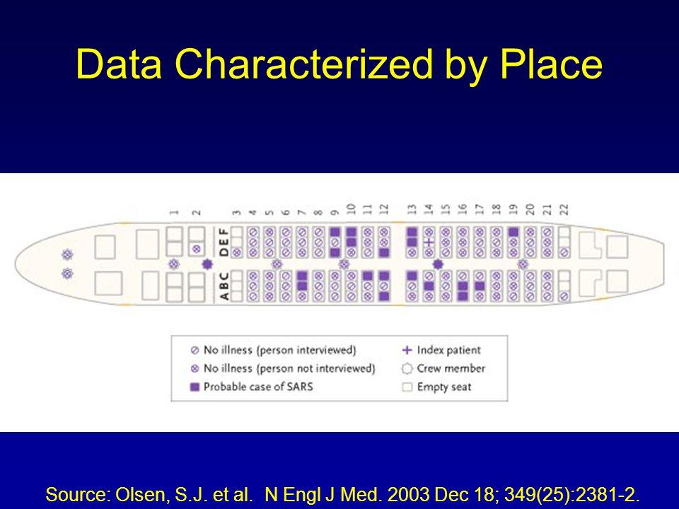 Data Characterized by Place Source: Olsen, S.J. et al. N Engl J Med. 2003 Dec 18; 349(25):2381-2.