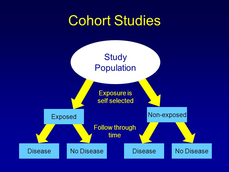 Cohort Studies DiseaseNo Disease Study Population Exposed Non-exposed No DiseaseDisease Exposure is self selected Follow through time