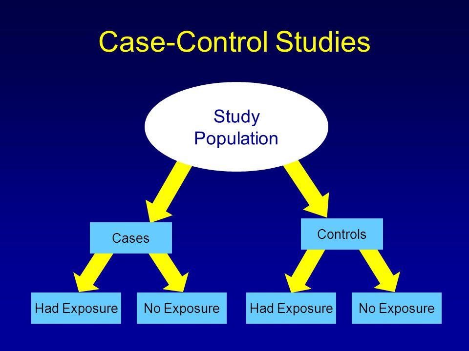 Case-Control Studies Had ExposureNo Exposure Study Population Cases Controls No ExposureHad Exposure