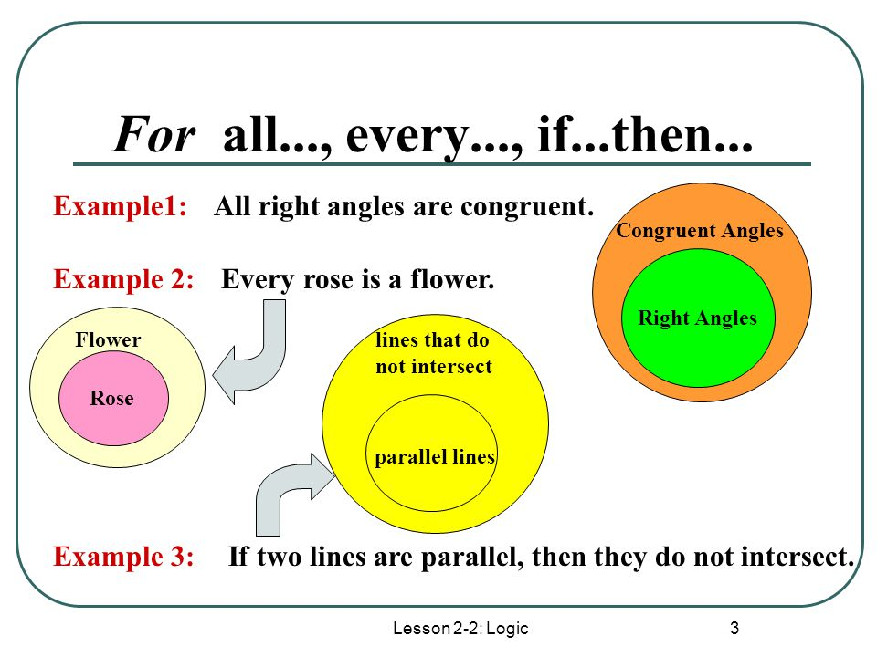 Lesson 2-2: Logic 3 For all..., every..., if...then... All right angles are congruent. Congruent Angles Right Angles Example1: Example 2:Every rose is