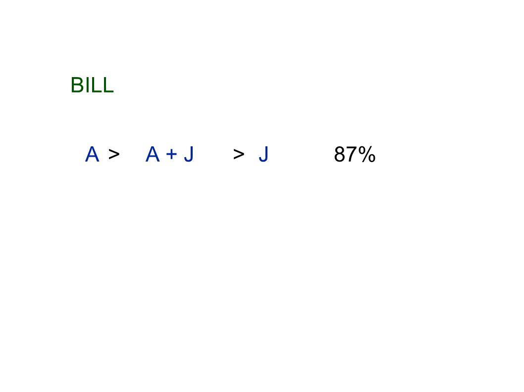 BILL A>A + J >J87%