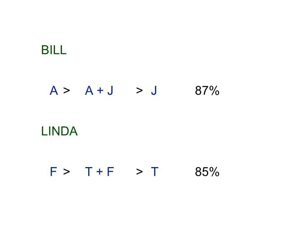 BILL A>A + J >J87% LINDA F>T + F >T85%