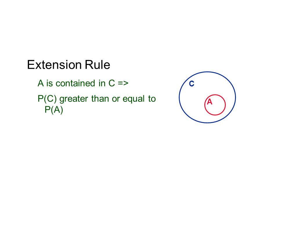 Extension Rule A is contained in C => P(C) greater than or equal to P(A) A C