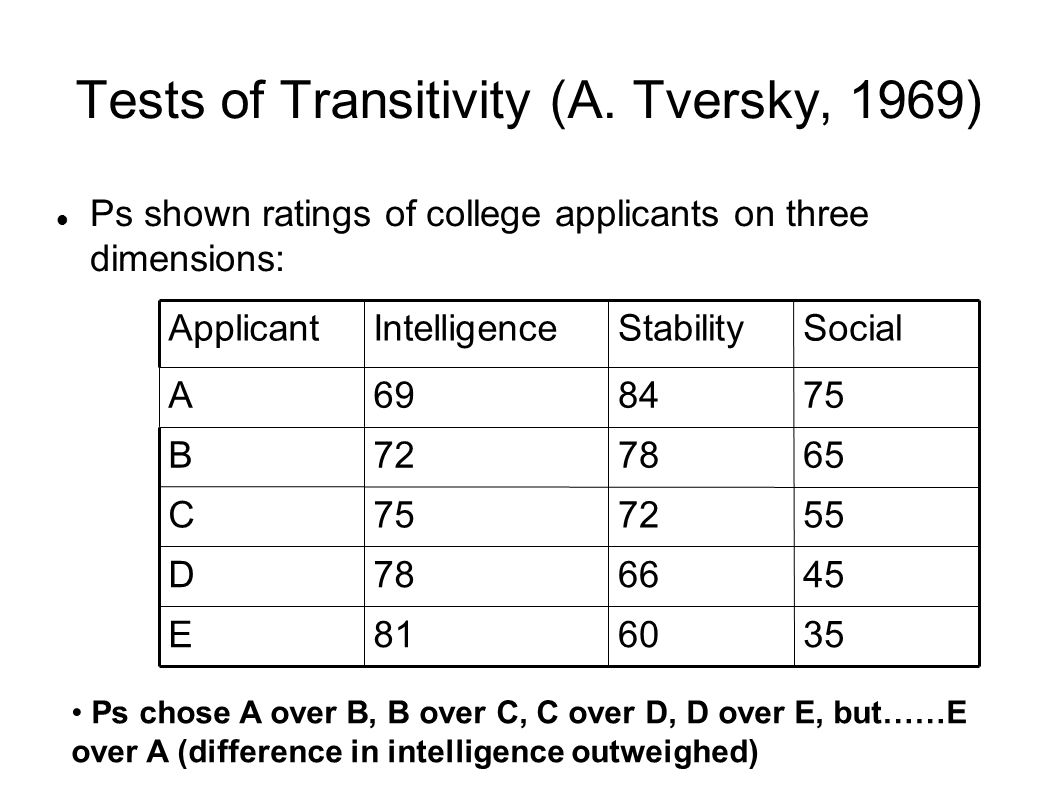 Tests of Transitivity (A.