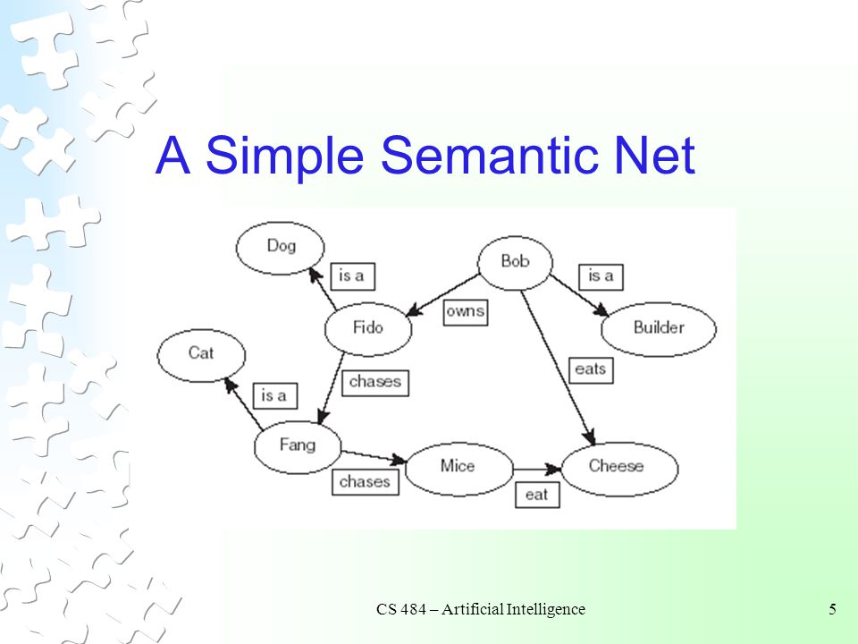 CS 484 – Artificial Intelligence16 Search Trees Semantic trees – a type of semantic net.