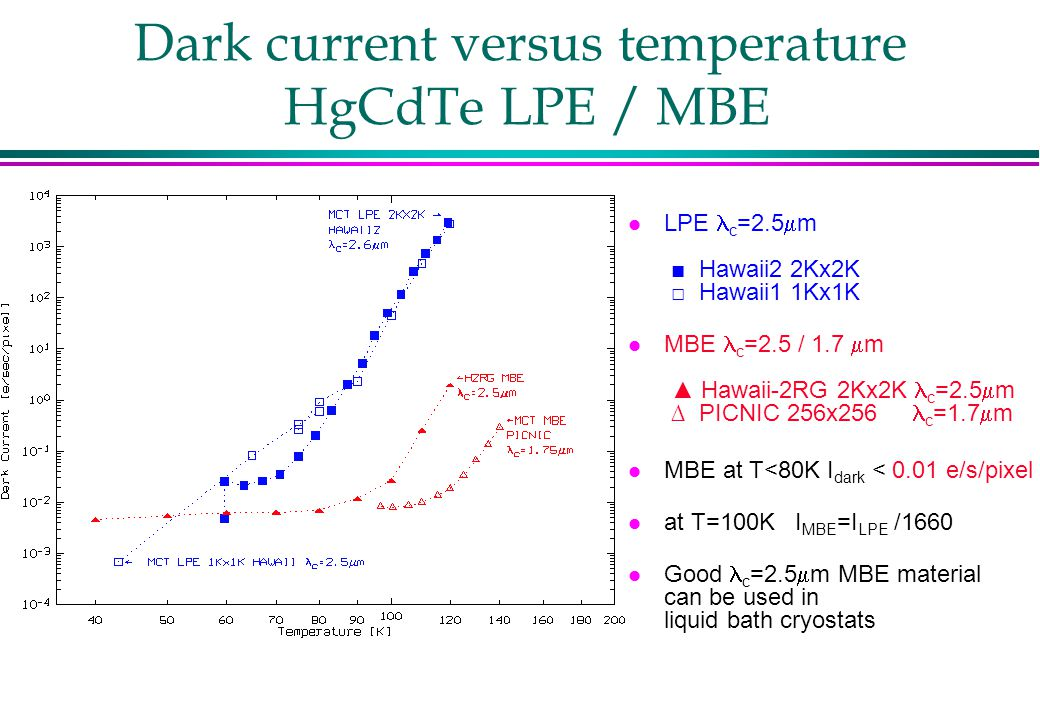 Dark current versus temperature HgCdTe LPE / MBE LPE c =2.5  m ■ Hawaii2 2Kx2K □ Hawaii1 1Kx1K MBE c =2.5 / 1.7  m ▲ Hawaii-2RG 2Kx2K c =2.5  m ∆ PICNIC 256x256 c =1.7  m l MBE at T<80K I dark < 0.01 e/s/pixel l at T=100K I MBE =I LPE /1660 Good c =2.5  m MBE material can be used in liquid bath cryostats