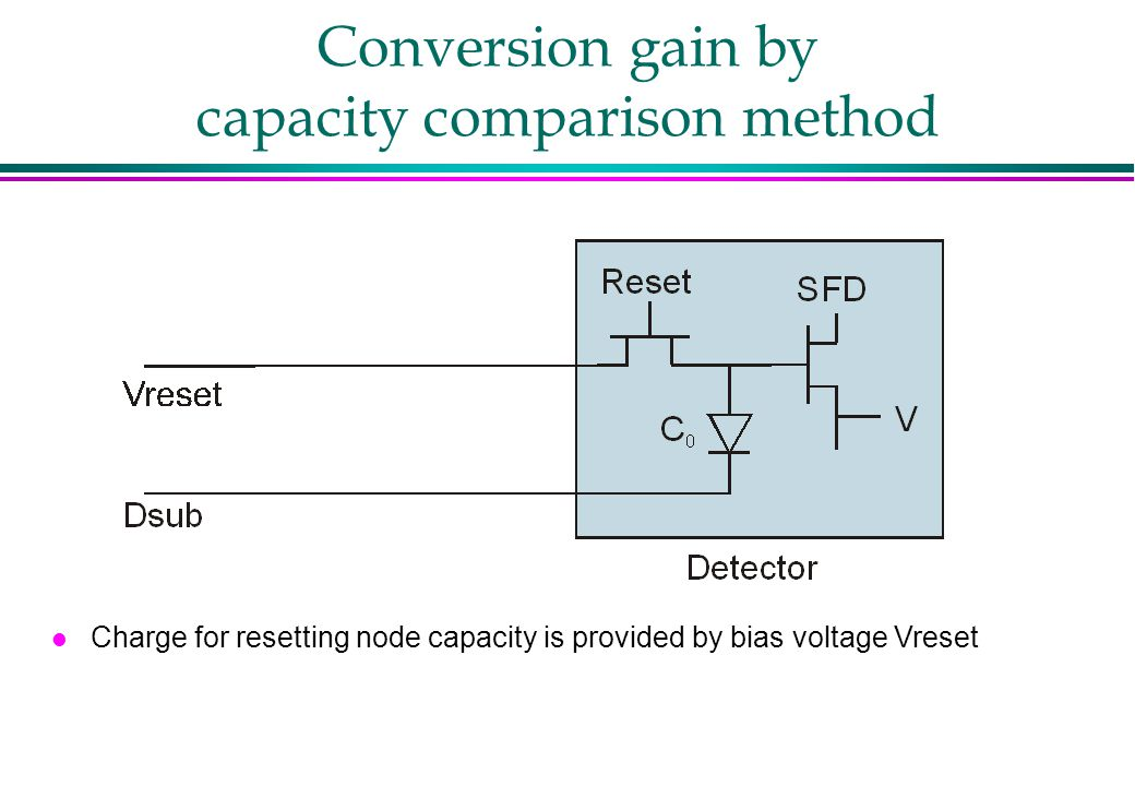Conversion gain by capacity comparison method l Charge for resetting node capacity is provided by bias voltage Vreset