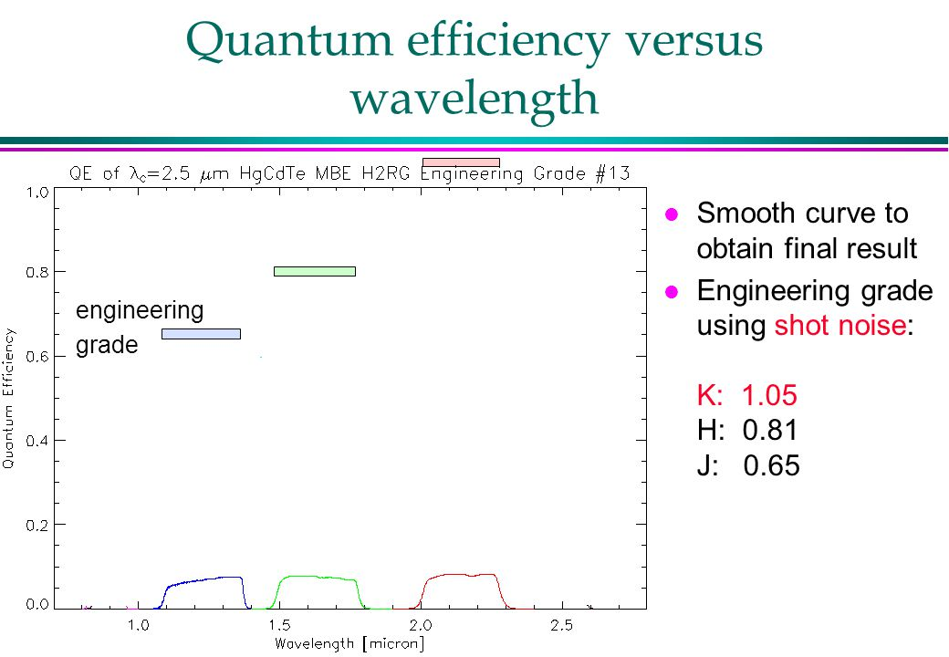 Quantum efficiency versus wavelength l Smooth curve to obtain final result l Engineering grade using shot noise: K: 1.05 H: 0.81 J: 0.65 engineering grade