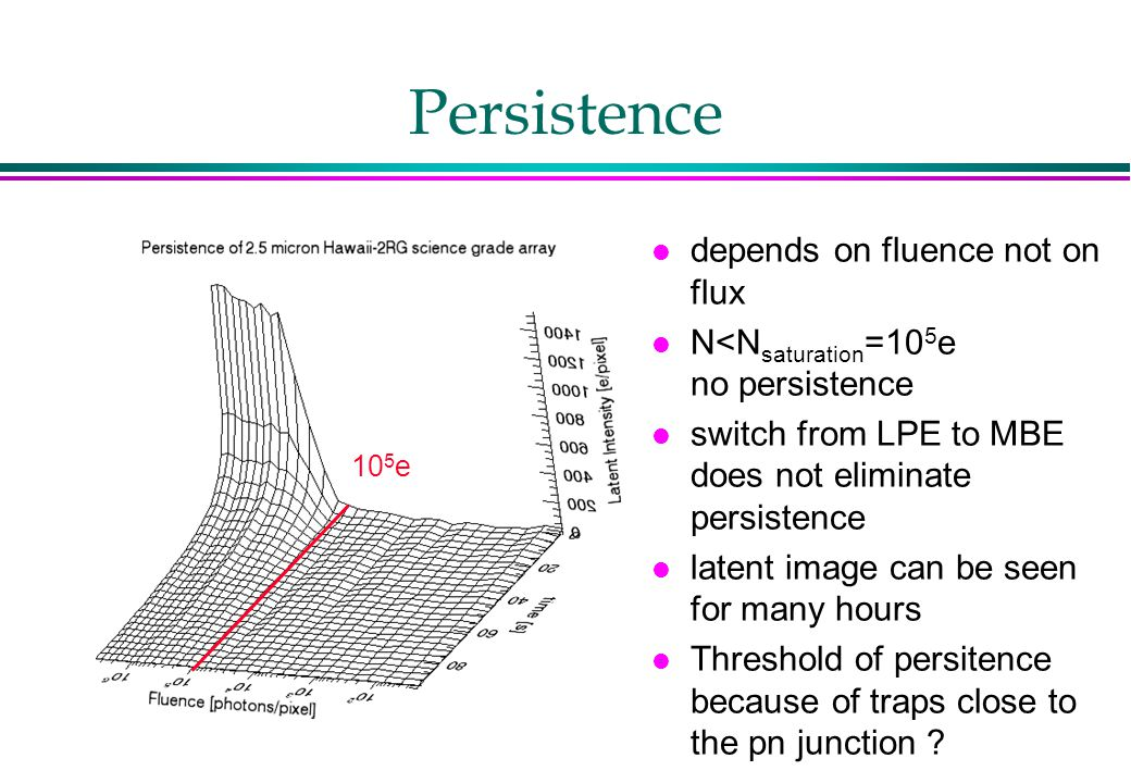 Persistence l depends on fluence not on flux l N<N saturation =10 5 e no persistence l switch from LPE to MBE does not eliminate persistence l latent image can be seen for many hours l Threshold of persitence because of traps close to the pn junction .