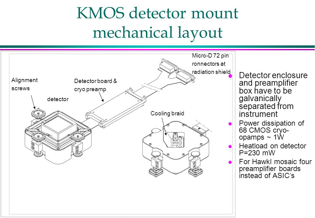 KMOS detector mount mechanical layout l Detector enclosure and preamplifier box have to be galvanically separated from instrument l Power dissipation of 68 CMOS cryo- opamps ~ 1W l Heatload on detector P=230 mW l For HawkI mosaic four preamplifier boards instead of ASIC's Alignment screws Detector board & cryo preamp detector Micro-D 72 pin ronnectors at radiation shield Cooling braid