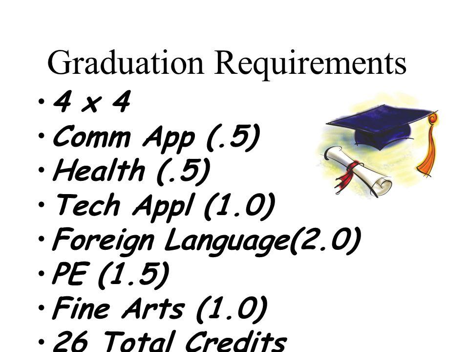 Graduation Requirements 4 x 4 Comm App (.5) Health (.5) Tech Appl (1.0) Foreign Language(2.0) PE (1.5) Fine Arts (1.0) 26 Total Credits
