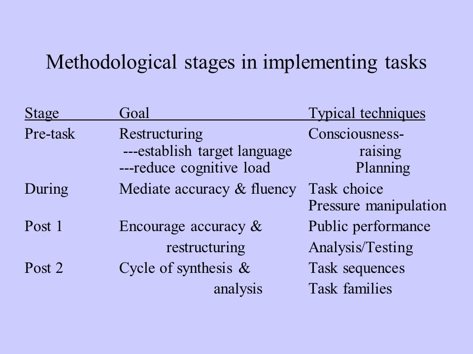 Methodological stages in implementing tasks Stage Goal Typical techniques Pre-taskRestructuring Consciousness- ---establish target language raising --