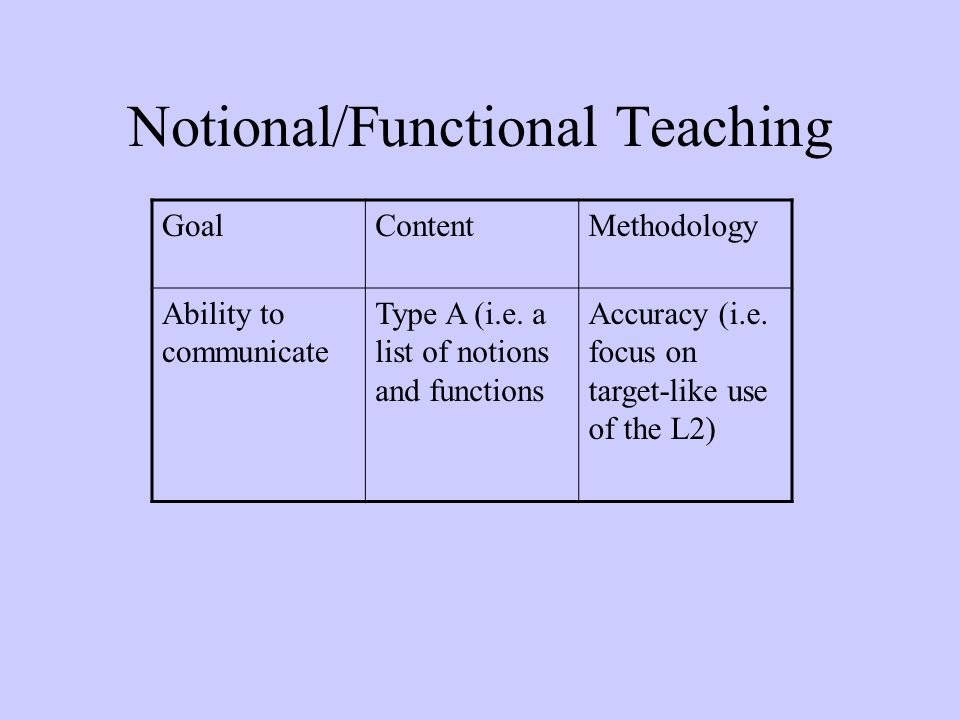 Notional/Functional Teaching GoalContentMethodology Ability to communicate Type A (i.e. a list of notions and functions Accuracy (i.e. focus on target