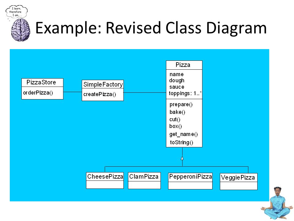 Example: Revised Class Diagram