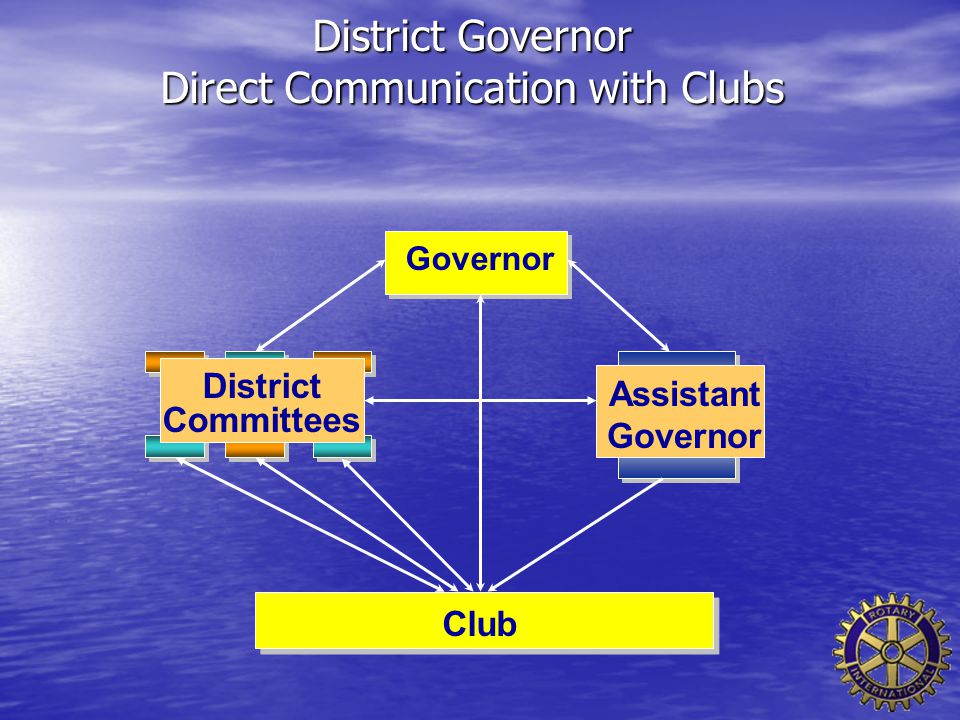 District Governor Direct Communication with Clubs Governor Assistant Governor Club District Committees