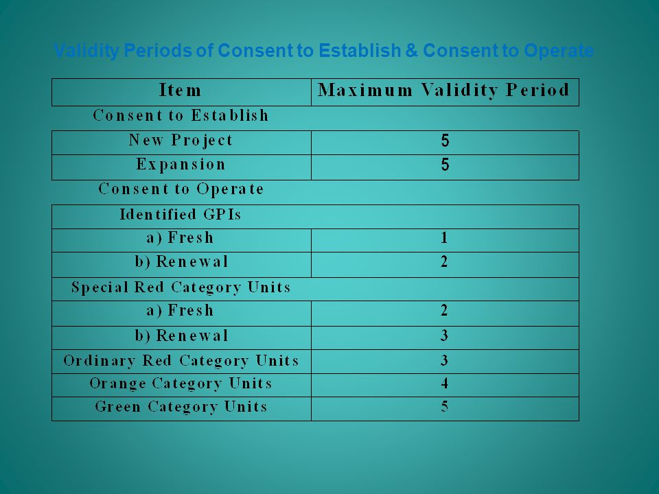 Validity Periods of Consent to Establish & Consent to Operate