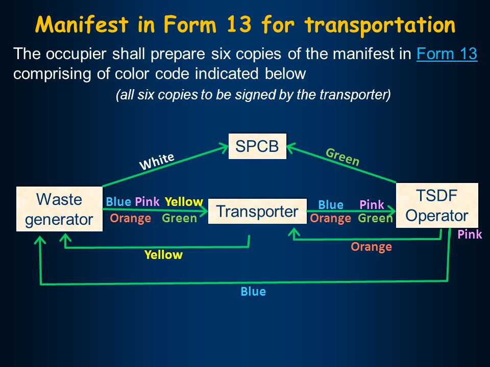 Waste generator TSDF Operator Transporter Manifest in Form 13 for transportation The occupier shall prepare six copies of the manifest in Form 13 comprising of color code indicated belowForm 13 (all six copies to be signed by the transporter) SPCB White Green Yellow Orange Pink Orange BluePink Green Yellow BluePink Green Orange Blue