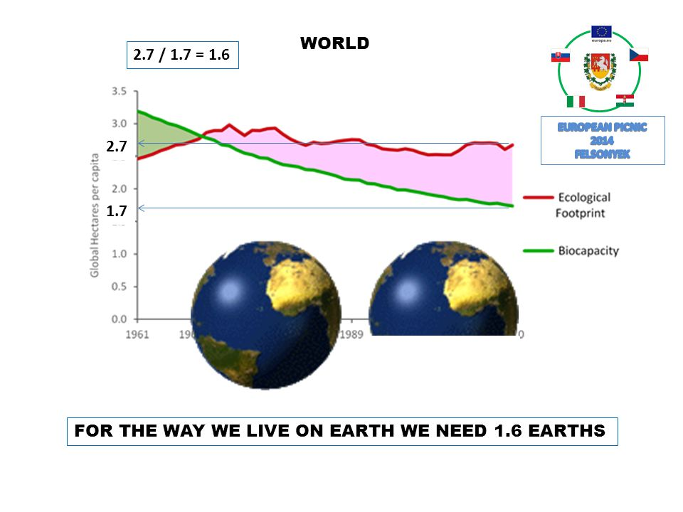 2.7 1.7 2.7 / 1.7 = 1.6 FOR THE WAY WE LIVE ON EARTH WE NEED 1.6 EARTHS