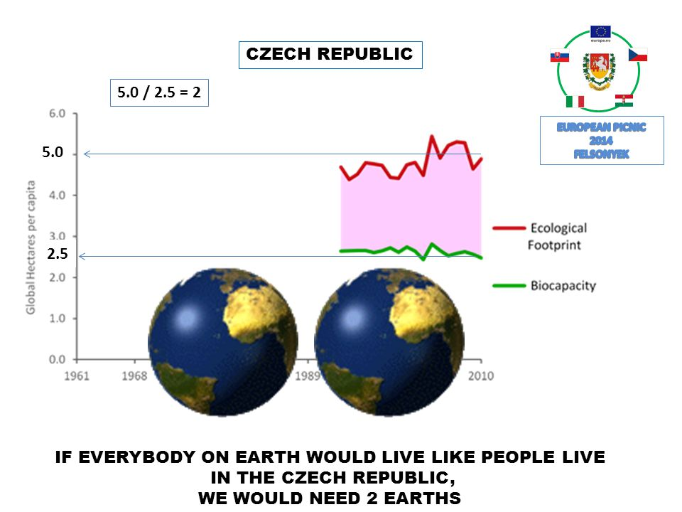 2.5 5.0 5.0 / 2.5 = 2 IF EVERYBODY ON EARTH WOULD LIVE LIKE PEOPLE LIVE IN THE CZECH REPUBLIC, WE WOULD NEED 2 EARTHS