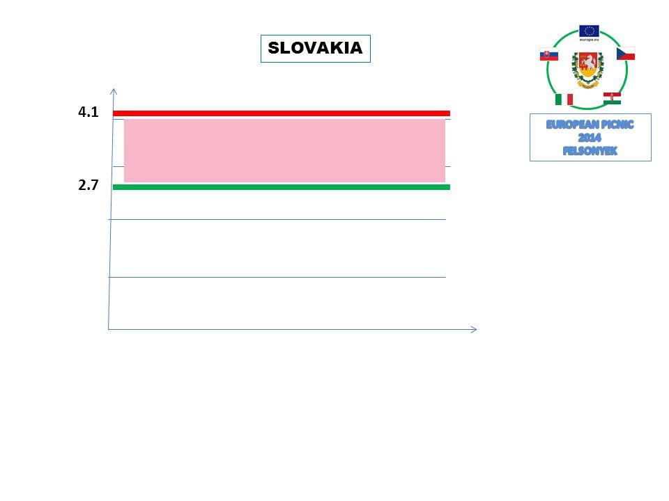 SLOVAKIA 4.1 2.7