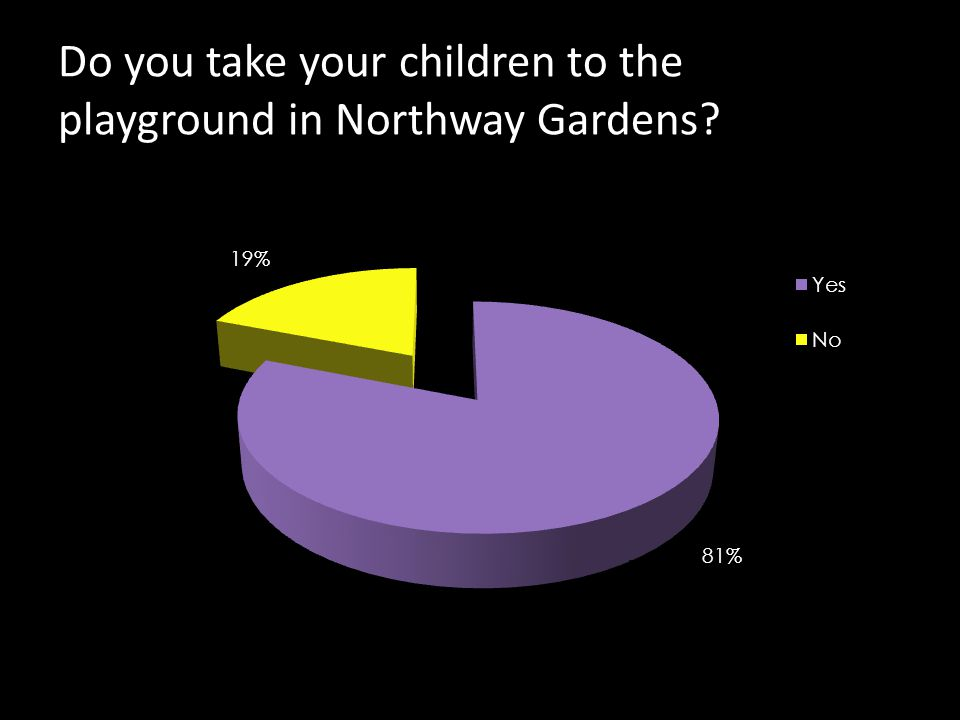 Do you take your children to the playground in Northway Gardens?