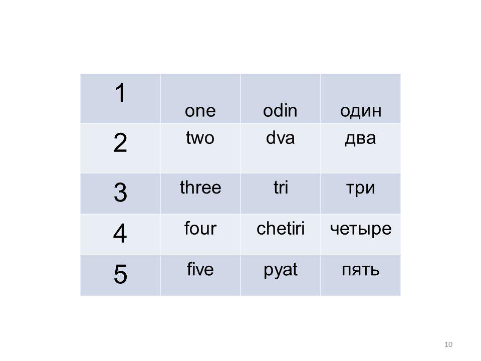 10 1 oneodin один 2 twodvaдва 3 threetriтри 4 fourchetiriчетыре 5 fivepyatпять