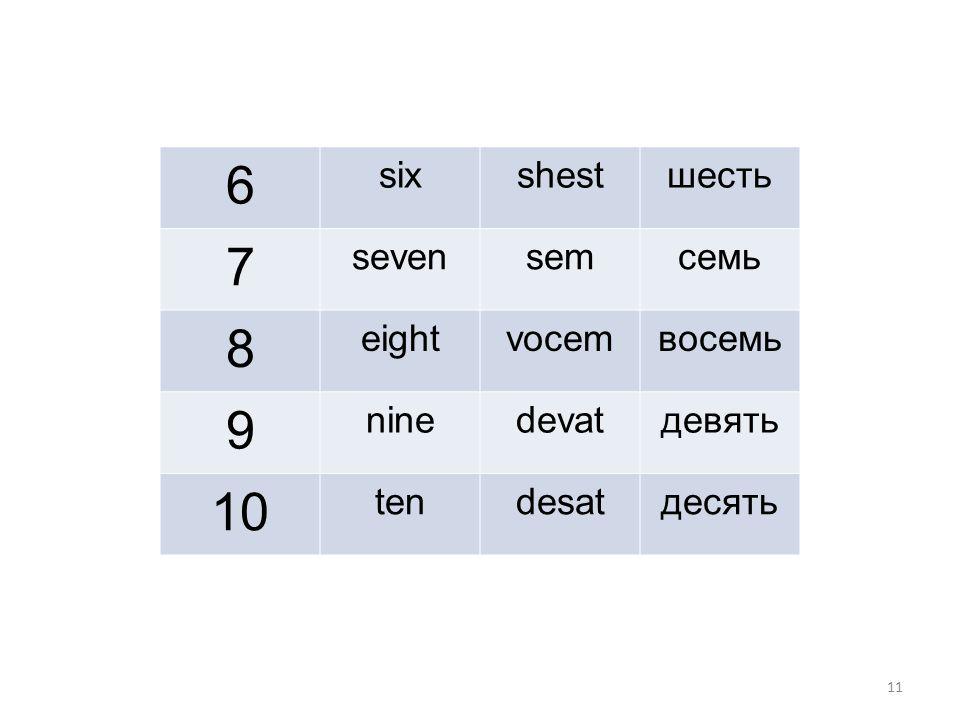 11 6 sixshestшесть 7 sevensemсемь 8 eightvocemвосемь 9 ninedevatдевять 10 tendesatдесять