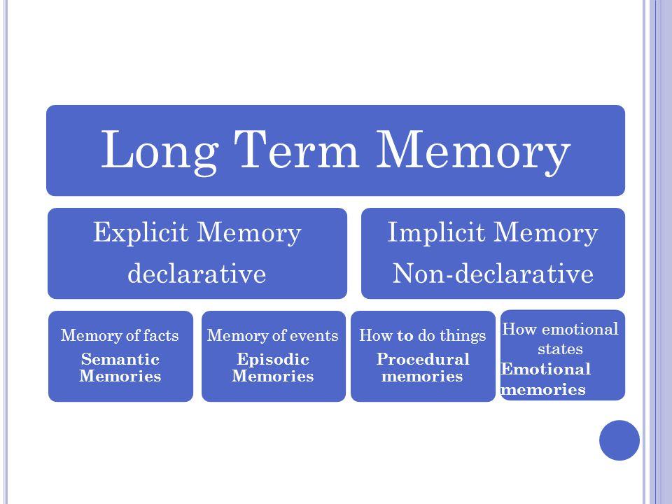 Long Term Memory Explicit Memory declarative Memory of facts Semantic Memories Memory of events Episodic Memories Implicit Memory Non-declarative How
