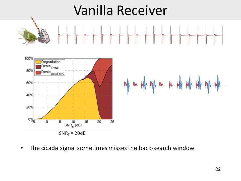 Vanilla Receiver Increase cicada signal rate 23 SNR T = 20dB