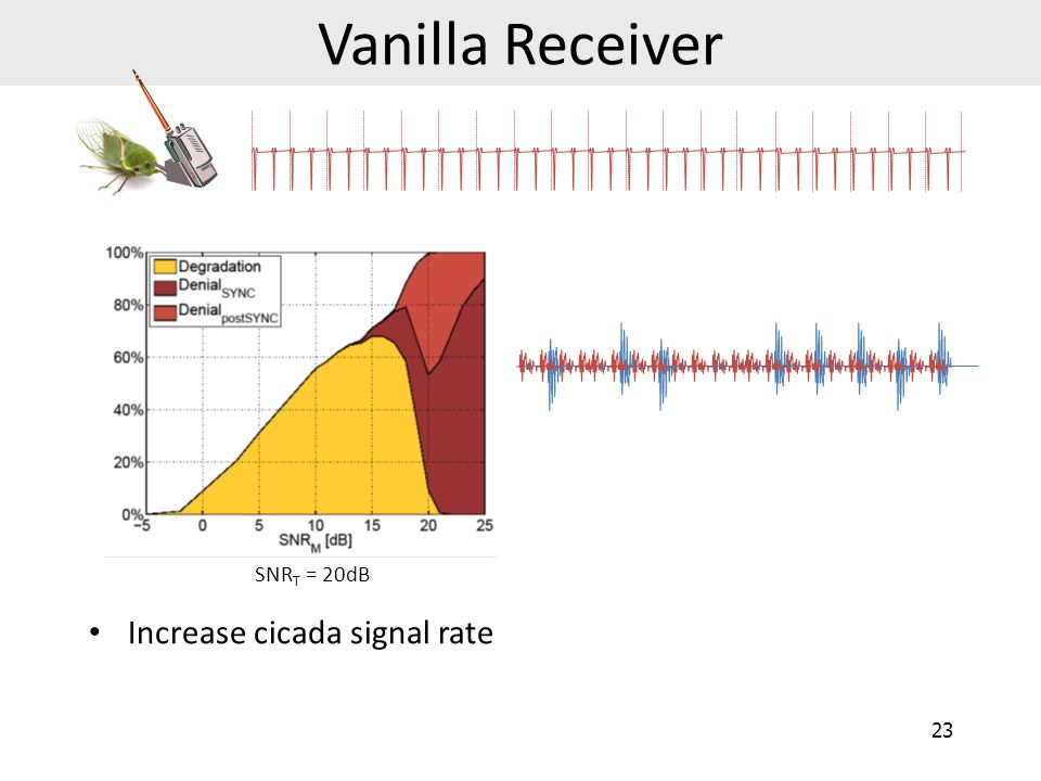 Vanilla Receiver Increase cicada signal rate 24 SNR T = 20dB