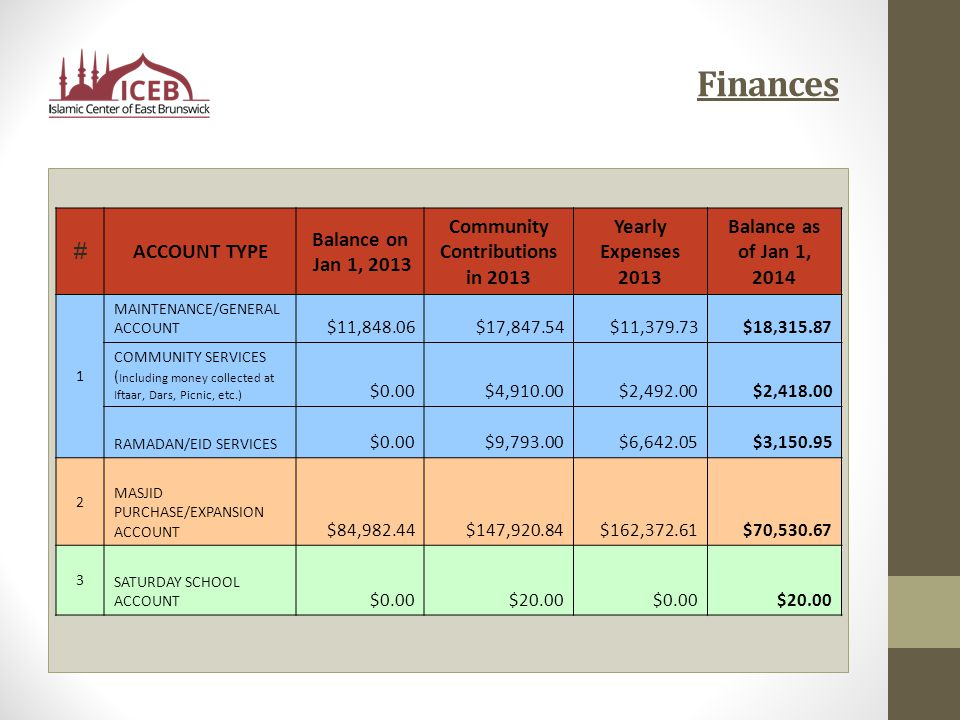 Finances # ACCOUNT TYPE Balance on Jan 1, 2013 Community Contributions in 2013 Yearly Expenses 2013 Balance as of Jan 1, 2014 1 MAINTENANCE/GENERAL ACCOUNT $11,848.06$17,847.54$11,379.73$18,315.87 COMMUNITY SERVICES ( Including money collected at Iftaar, Dars, Picnic, etc.) $0.00$4,910.00$2,492.00$2,418.00 RAMADAN/EID SERVICES $0.00$9,793.00$6,642.05$3,150.95 2 MASJID PURCHASE/EXPANSION ACCOUNT $84,982.44$147,920.84$162,372.61$70,530.67 3 SATURDAY SCHOOL ACCOUNT $0.00$20.00$0.00$20.00