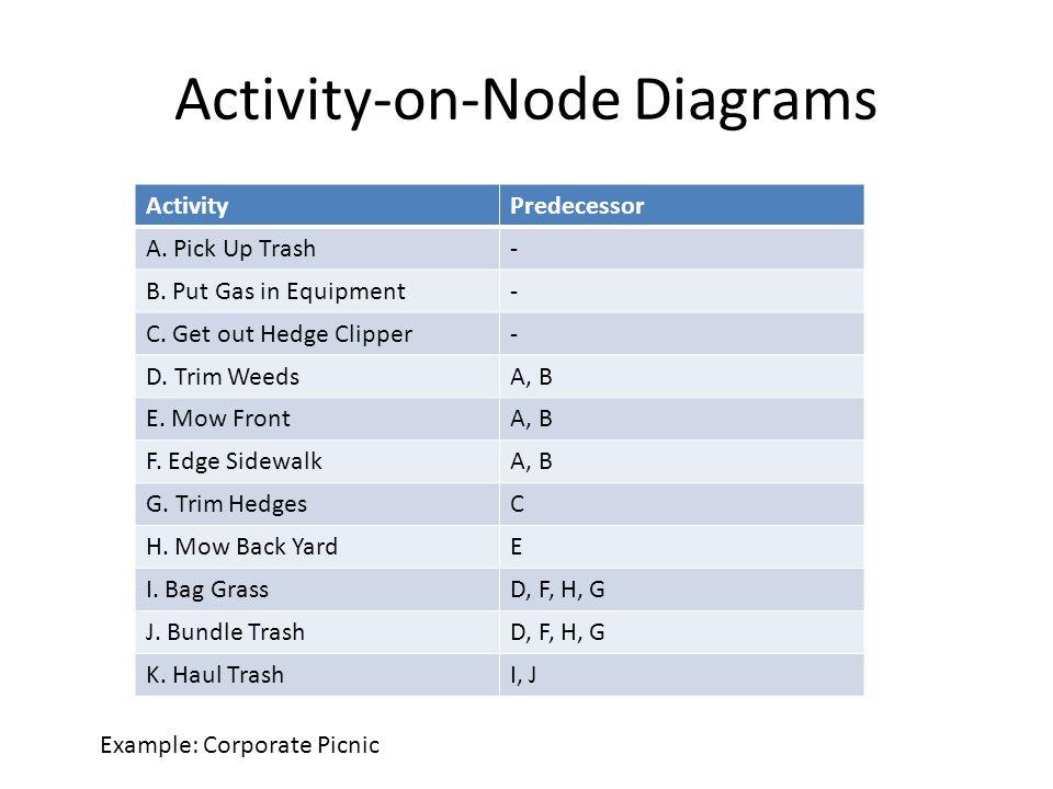 Activity-on-Node Diagrams ActivityPredecessor A. Pick Up Trash- B.