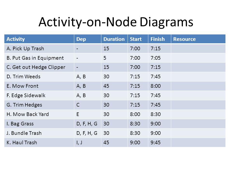 Activity-on-Node Diagrams ActivityDepDurationStartFinishResource A.