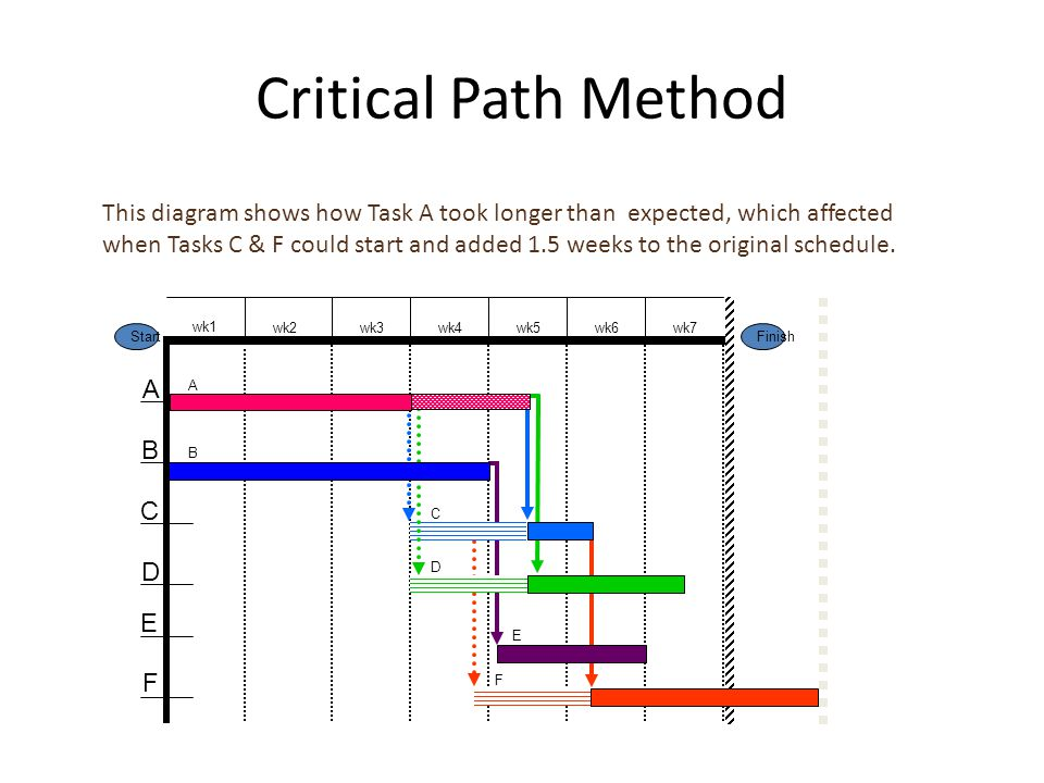 Critical Path Method This diagram shows how Task A took longer than expected, which affected when Tasks C & F could start and added 1.5 weeks to the original schedule.
