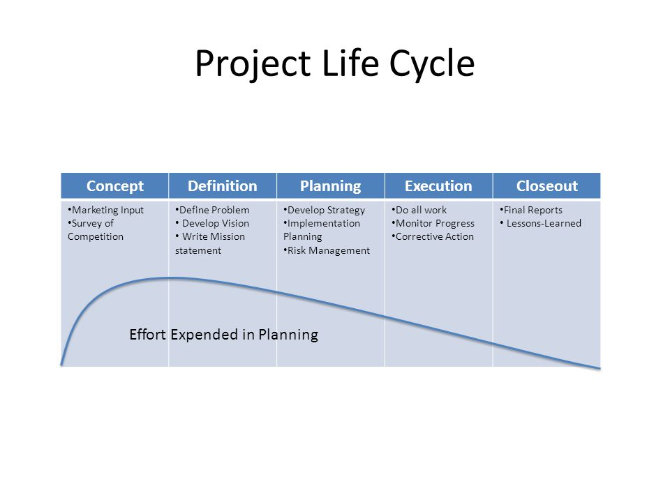 Project Life Cycle ConceptDefinitionPlanningExecutionCloseout Marketing Input Survey of Competition Define Problem Develop Vision Write Mission statement Develop Strategy Implementation Planning Risk Management Do all work Monitor Progress Corrective Action Final Reports Lessons-Learned Effort Expended in Planning