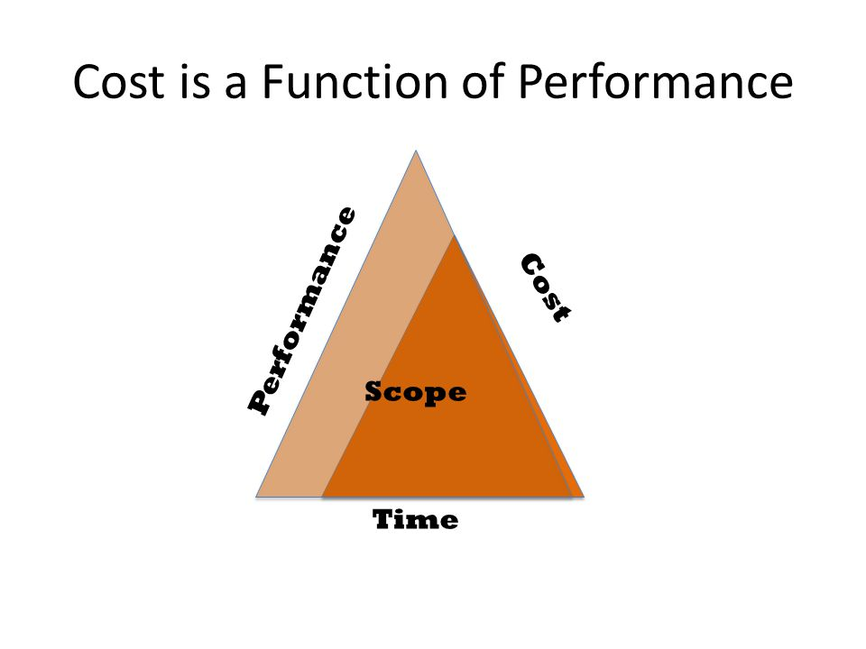Cost is a Function of Performance Cost Performance Time Scope