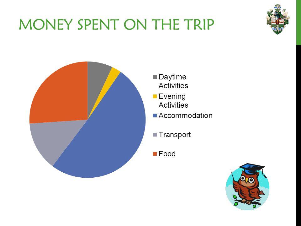 MONEY SPENT ON THE TRIP