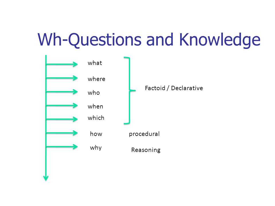 Wh-Questions and Knowledge what how why where which who when Factoid / Declarative procedural Reasoning