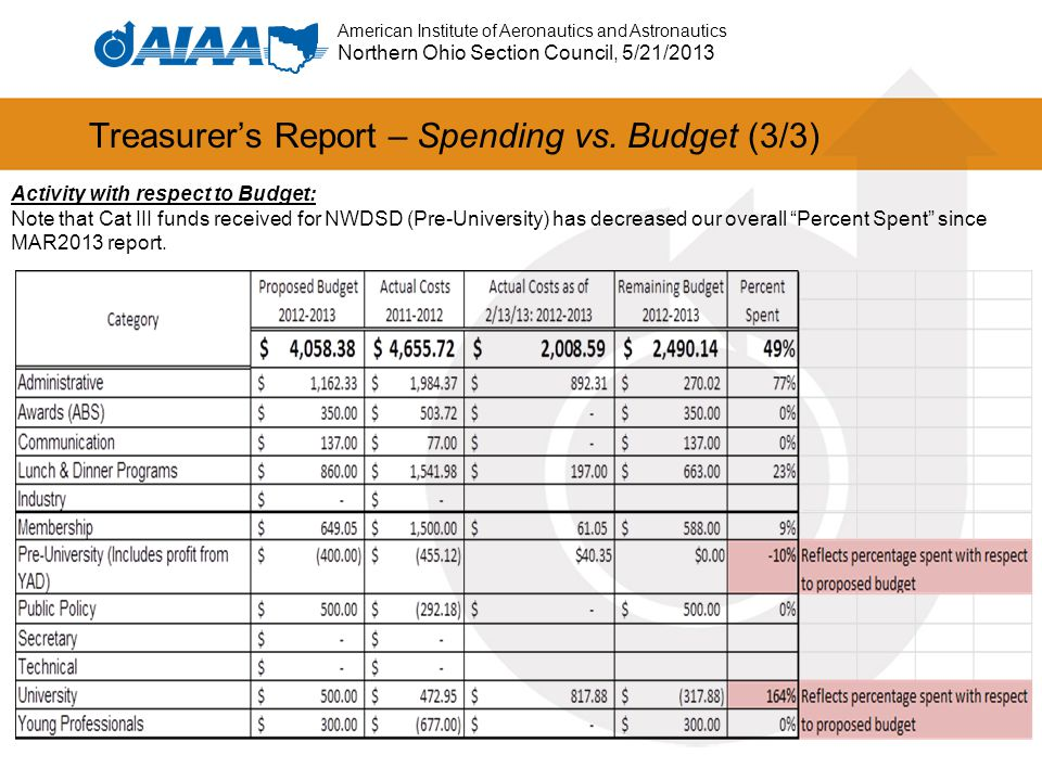 American Institute of Aeronautics and Astronautics Northern Ohio Section Council, 5/21/2013 Treasurer's Report – Spending vs. Budget (3/3) Activity wi