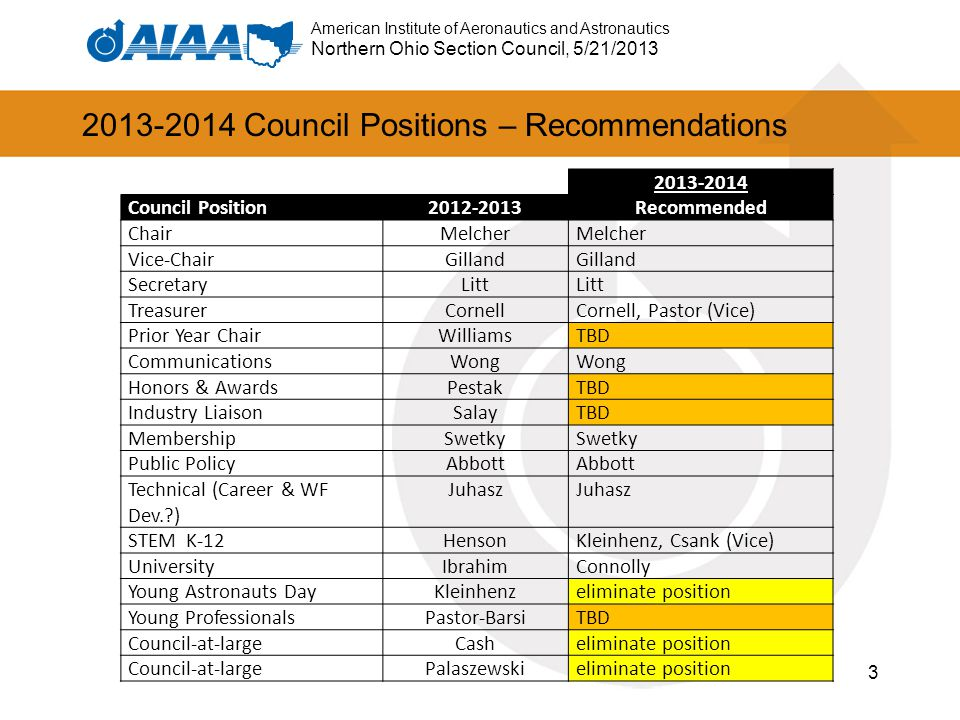 American Institute of Aeronautics and Astronautics Northern Ohio Section Council, 5/21/2013 2013-2014 Council Positions – Recommendations 2013-2014 Co