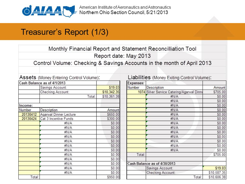 American Institute of Aeronautics and Astronautics Northern Ohio Section Council, 5/21/2013 Treasurer's Report (2/3)